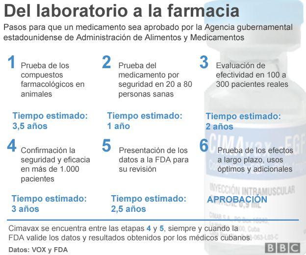Infograma sobre Cimavax