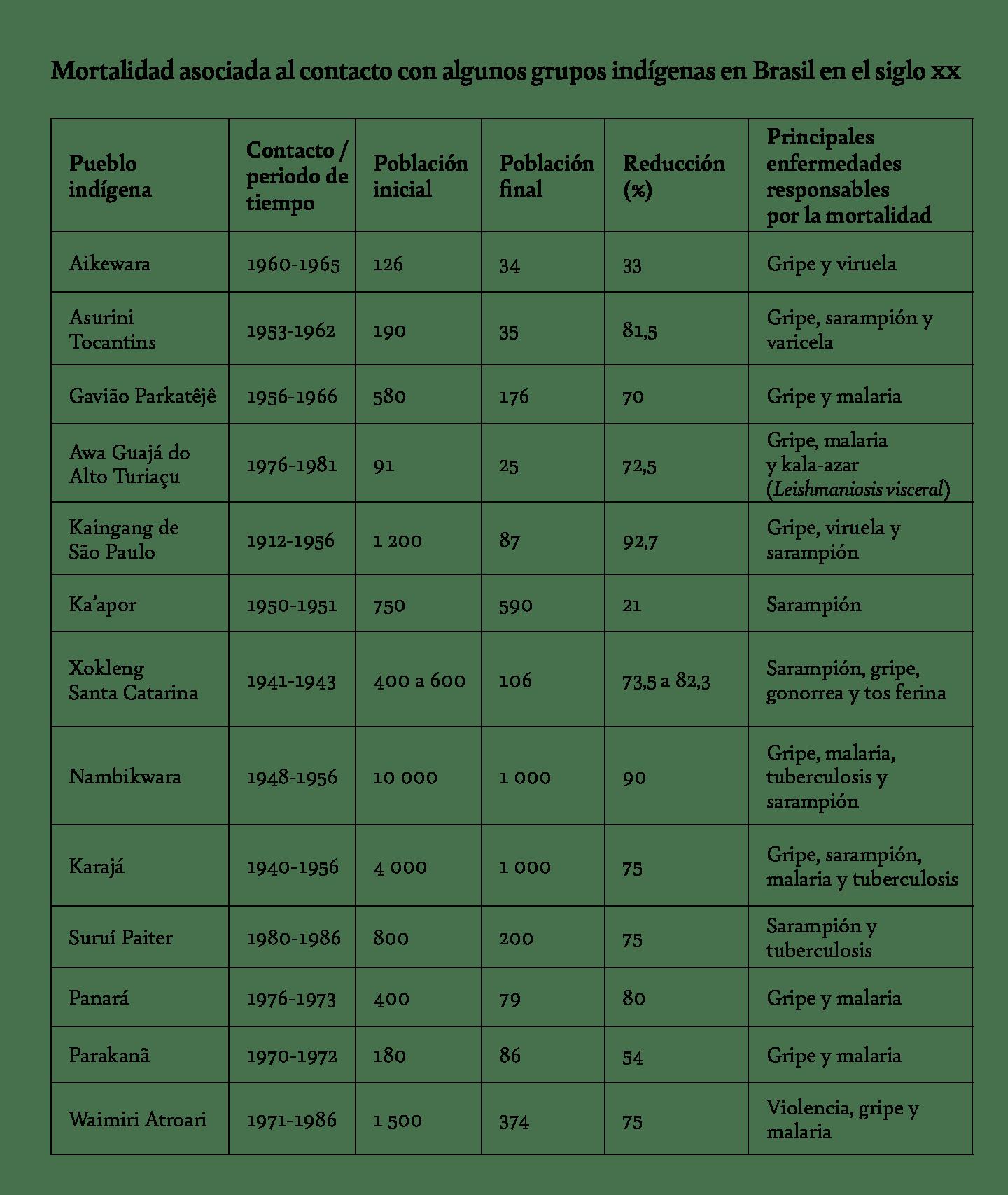 4-tabela-mortalidad-indigena-contato