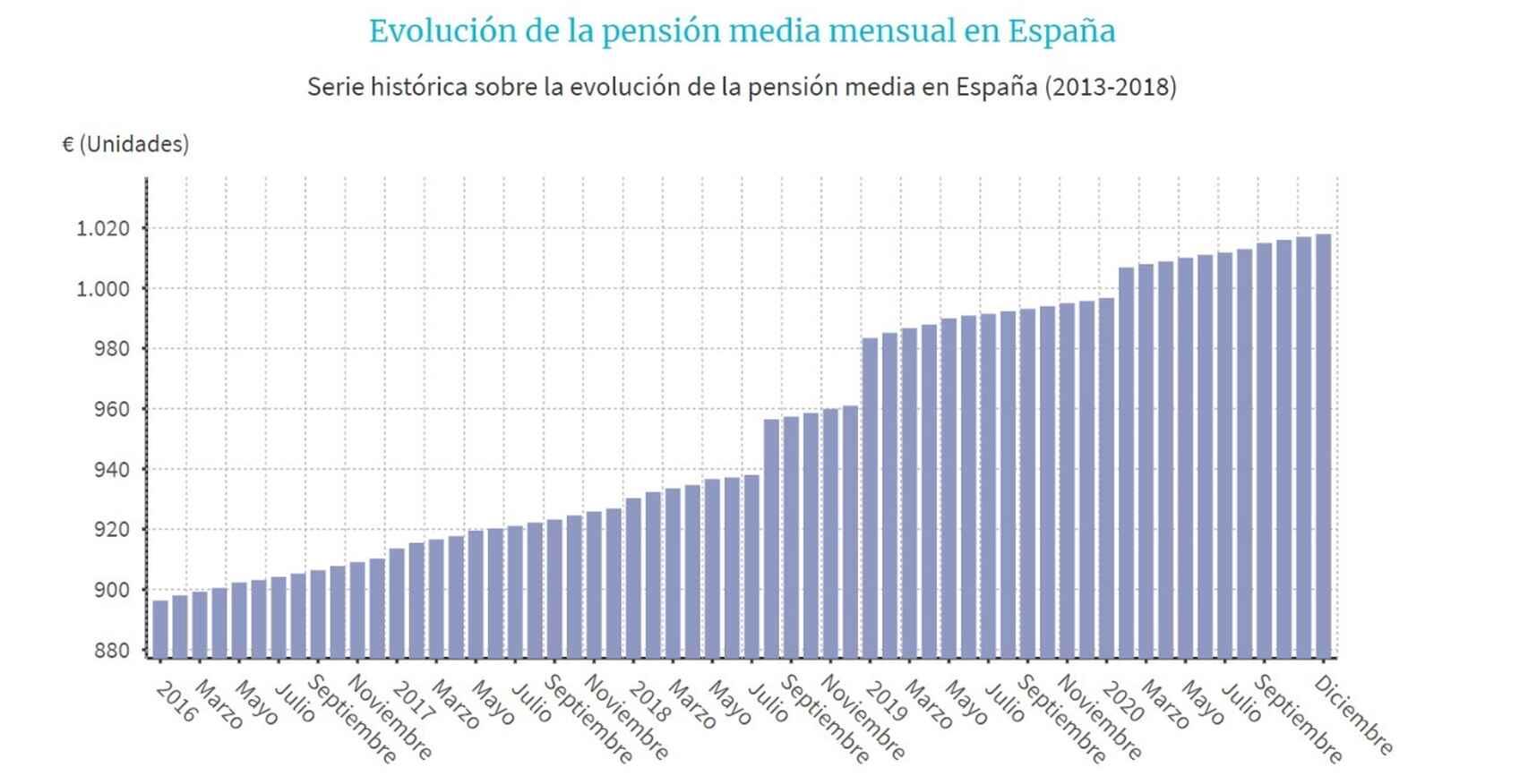 Fuente: Europa Press.