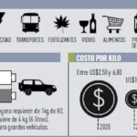 Ecología Social. El hidrógeno verde da sus primeros pasos en América Latina
