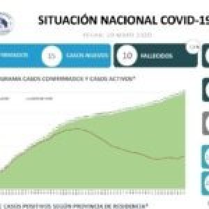 Costa Rica. País reporta 15 nuevos casos de COVID-19, 897 en total