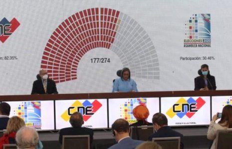 Venezuela. El Gran Polo Patriótico gana elecciones parlamentarias