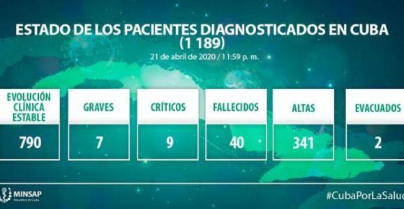 Cuba. Ministerio de Salud Pública: Se reportan 52 nuevos casos