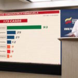 Venezuela no registra casos de Covid-19 en las últimas 24 horas y van 93 recuperados